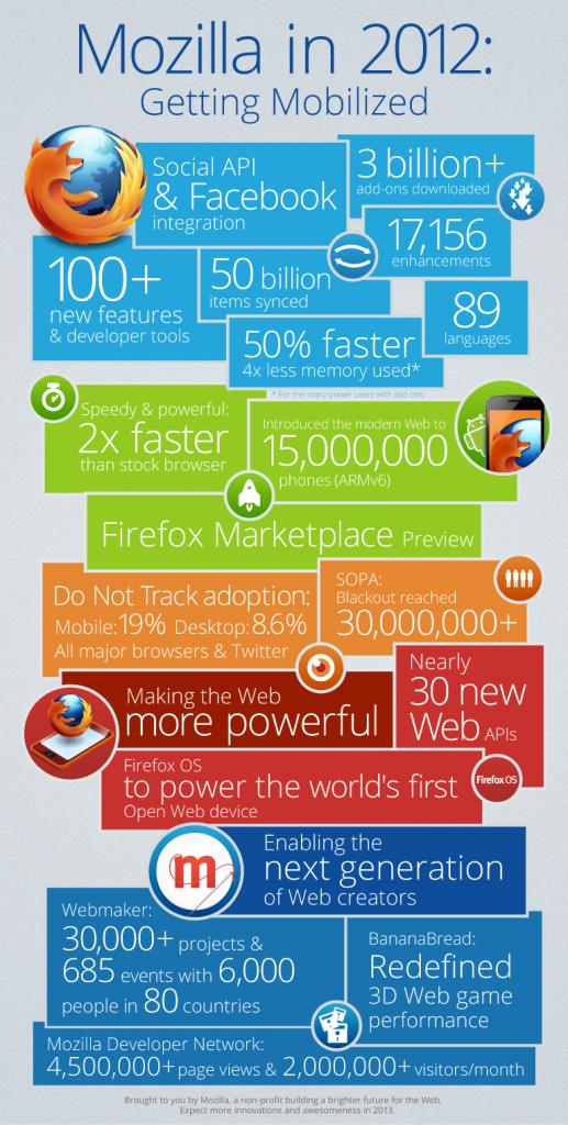 Mozilla en 2012