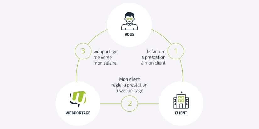 fonctionnement portage salarial chez Webportage