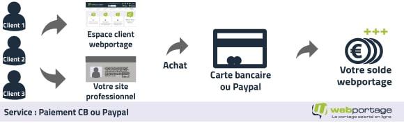 option paiements CB / paypal webportage